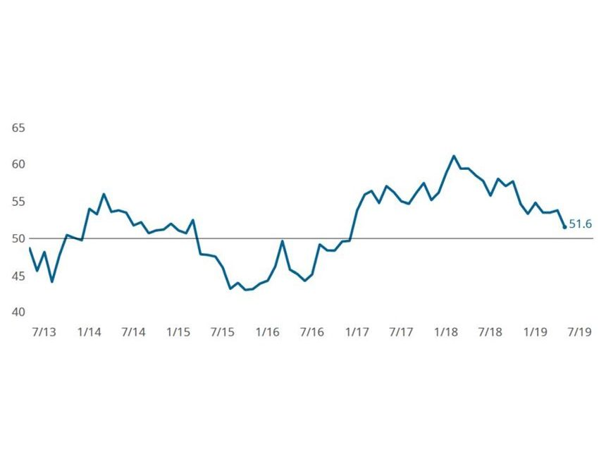 Though Slowing, Gardner Metalworking Index Still Showing Growth